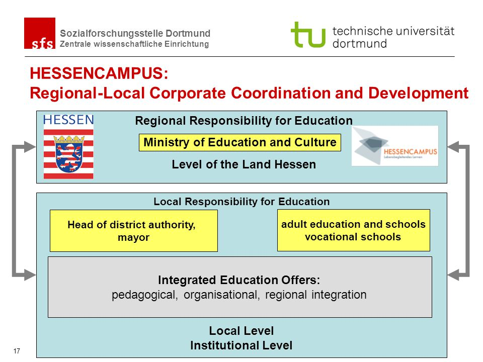 HESSENCAMPUS: Regional-Local Corporate Coordination and Development