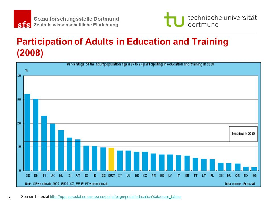 Participation of Adults in Education and Training (2008)