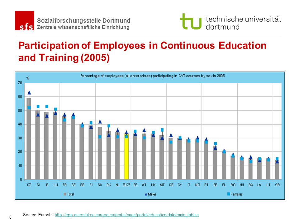 Participation of Employees in Continuous Education and Training (2005)