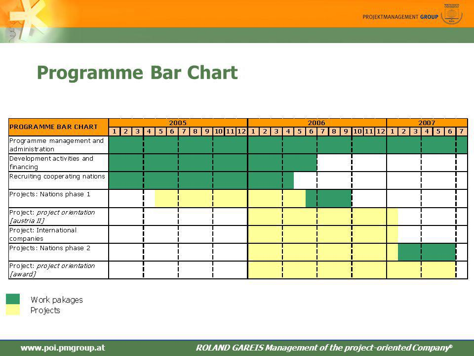 Programme Bar Chart www.poi.pmgroup.at