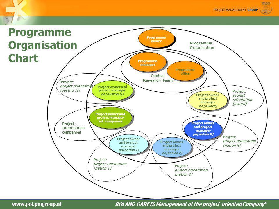Programme Organisation Chart