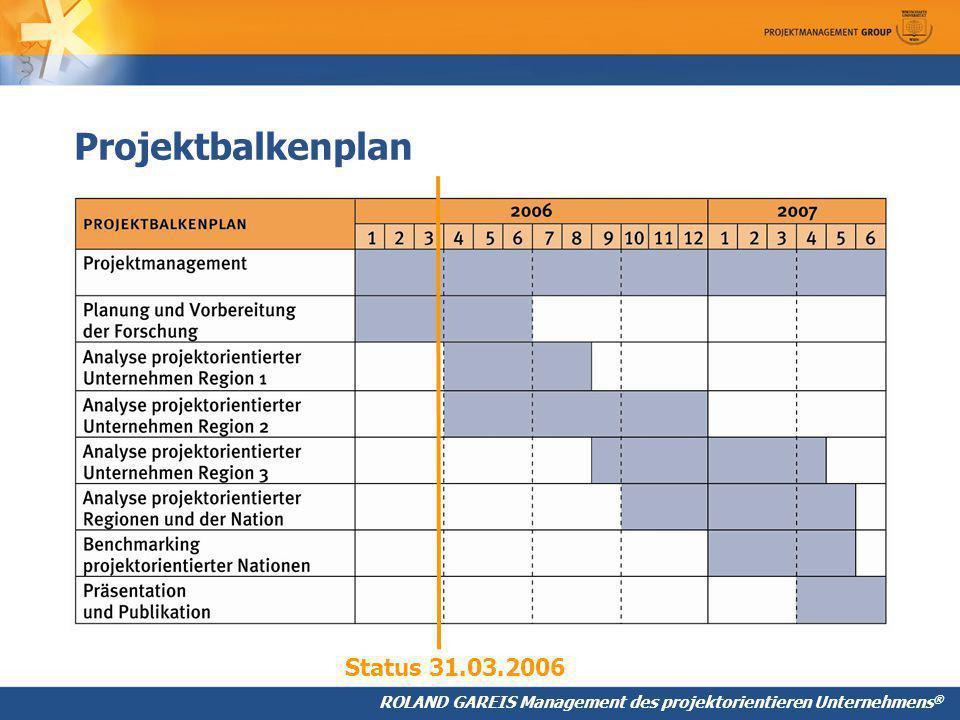 Projektbalkenplan Status 31.03.2006