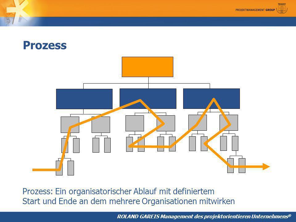 Prozess Prozess: Ein organisatorischer Ablauf mit definiertem Start und Ende an dem mehrere Organisationen mitwirken.