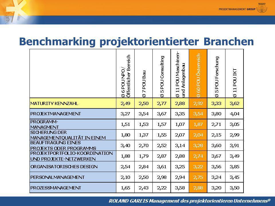 Benchmarking projektorientierter Branchen
