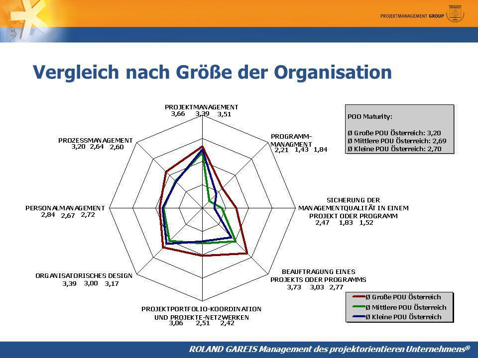 Vergleich nach Größe der Organisation