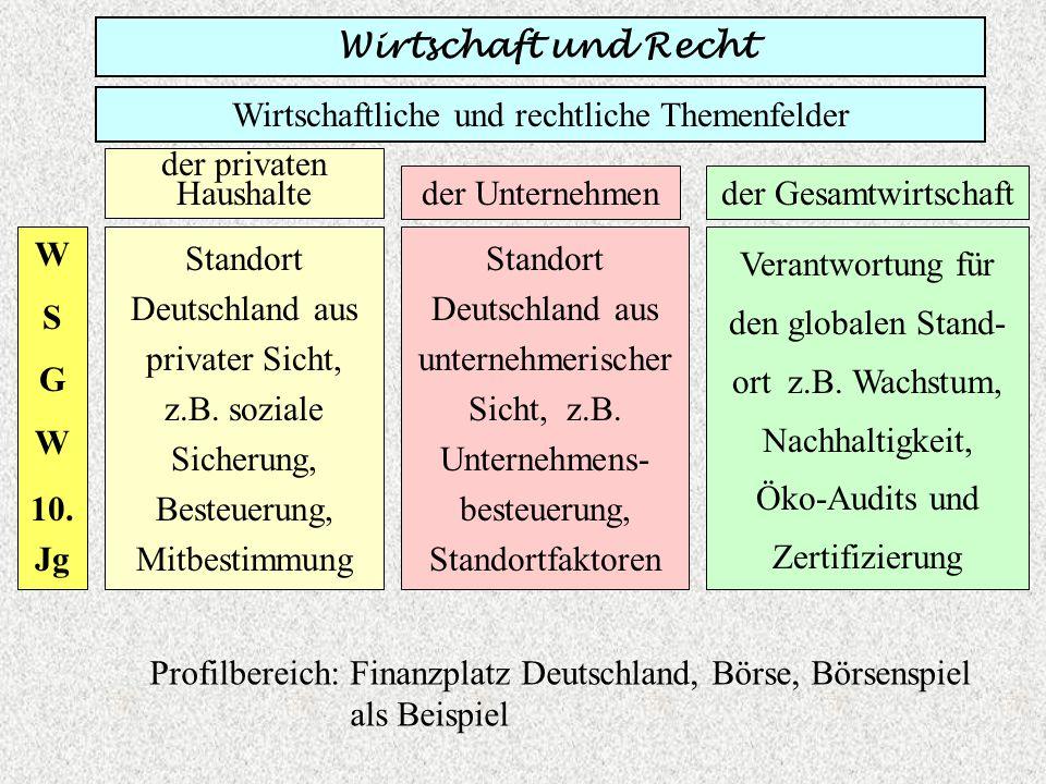 Wirtschaftliche und rechtliche Themenfelder