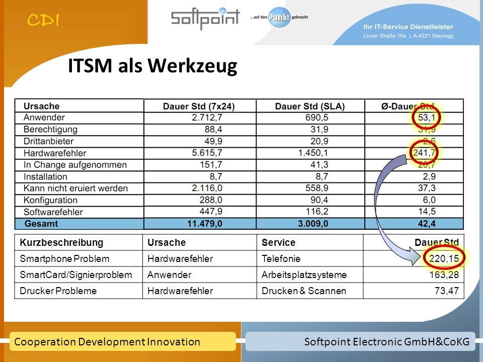 ITSM als Werkzeug Kurzbeschreibung Ursache Service Dauer Std