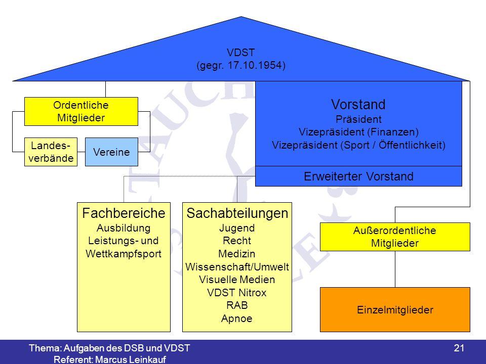 Vorstand Fachbereiche Sachabteilungen Erweiterter Vorstand VDST