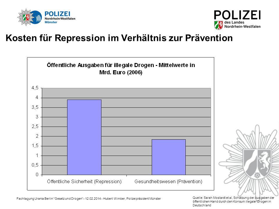 Kosten für Repression im Verhältnis zur Prävention