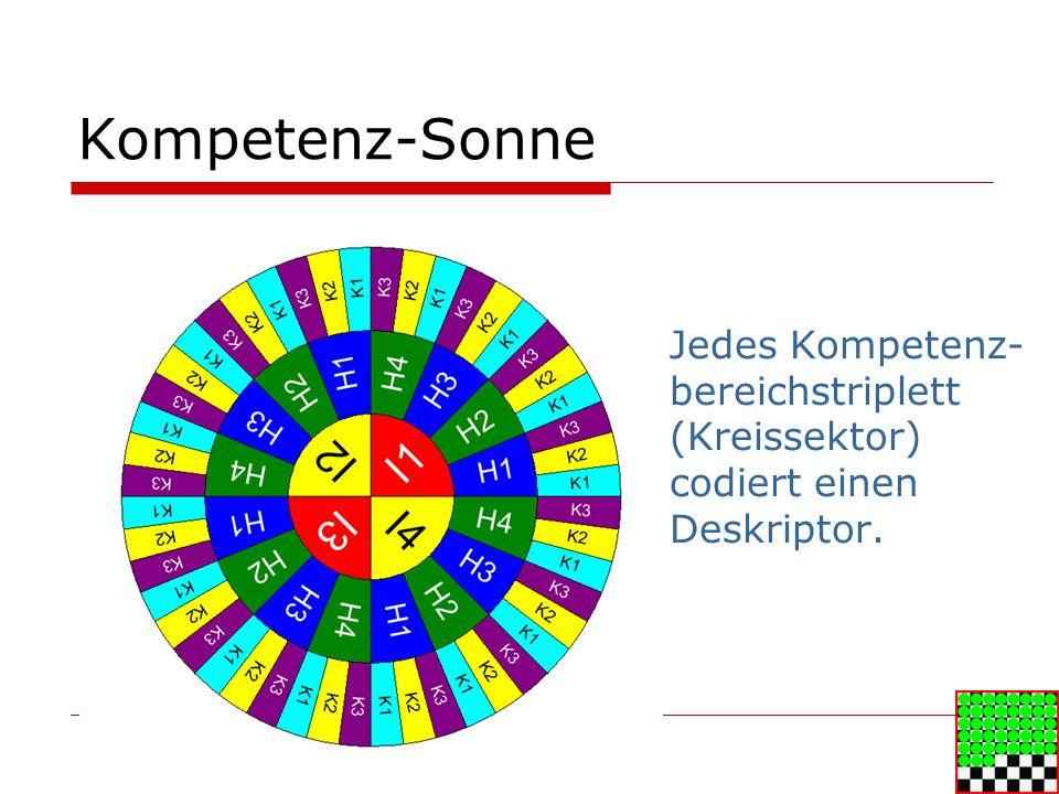 Kompetenz-Sonne Jedes Kompetenz-bereichstriplett (Kreissektor) codiert einen Deskriptor.