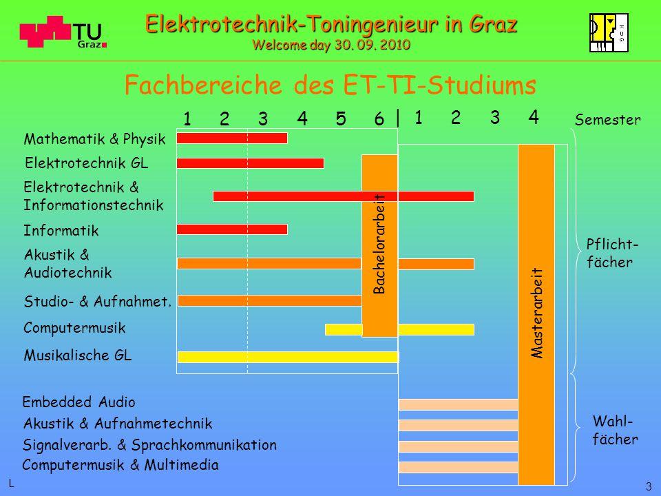 Fachbereiche des ET-TI-Studiums