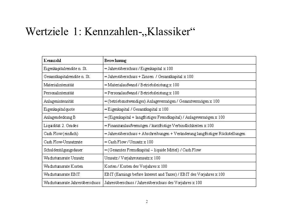 "Wertziele 1: Kennzahlen-""Klassiker"