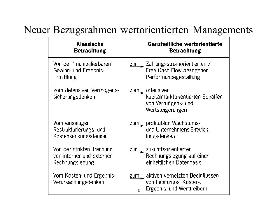 Neuer Bezugsrahmen wertorientierten Managements