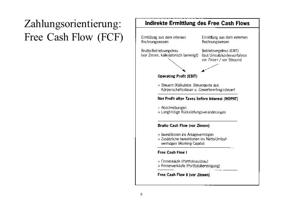 Zahlungsorientierung: Free Cash Flow (FCF)