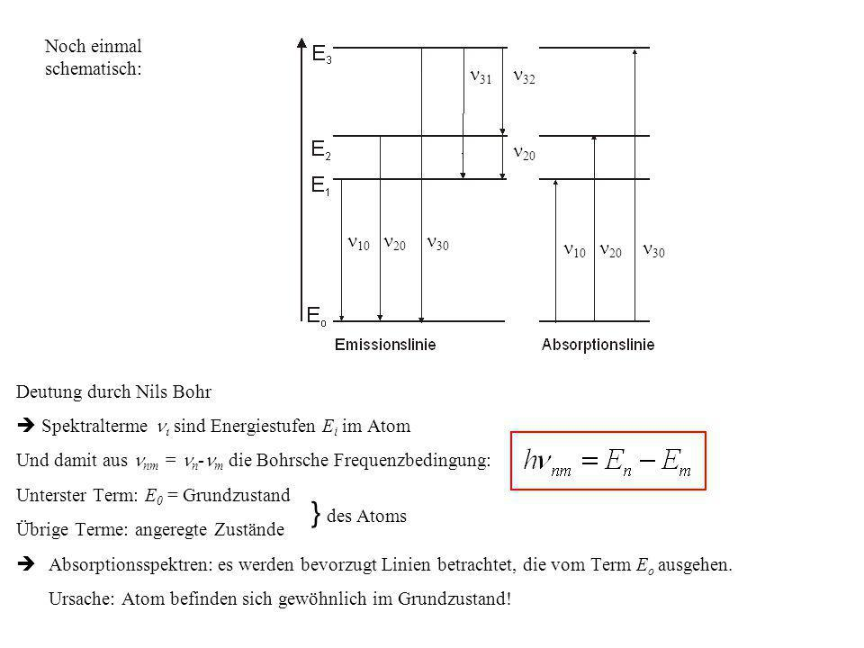 } des Atoms Noch einmal schematisch: n30 n20 n31 n32 n10