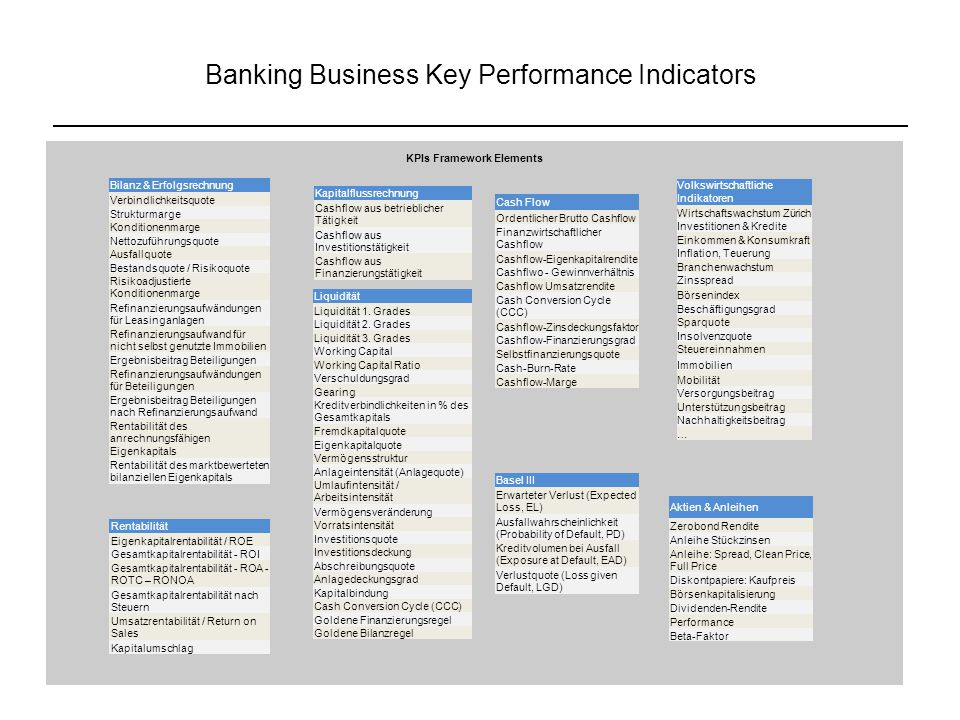 Banking Business Key Performance Indicators