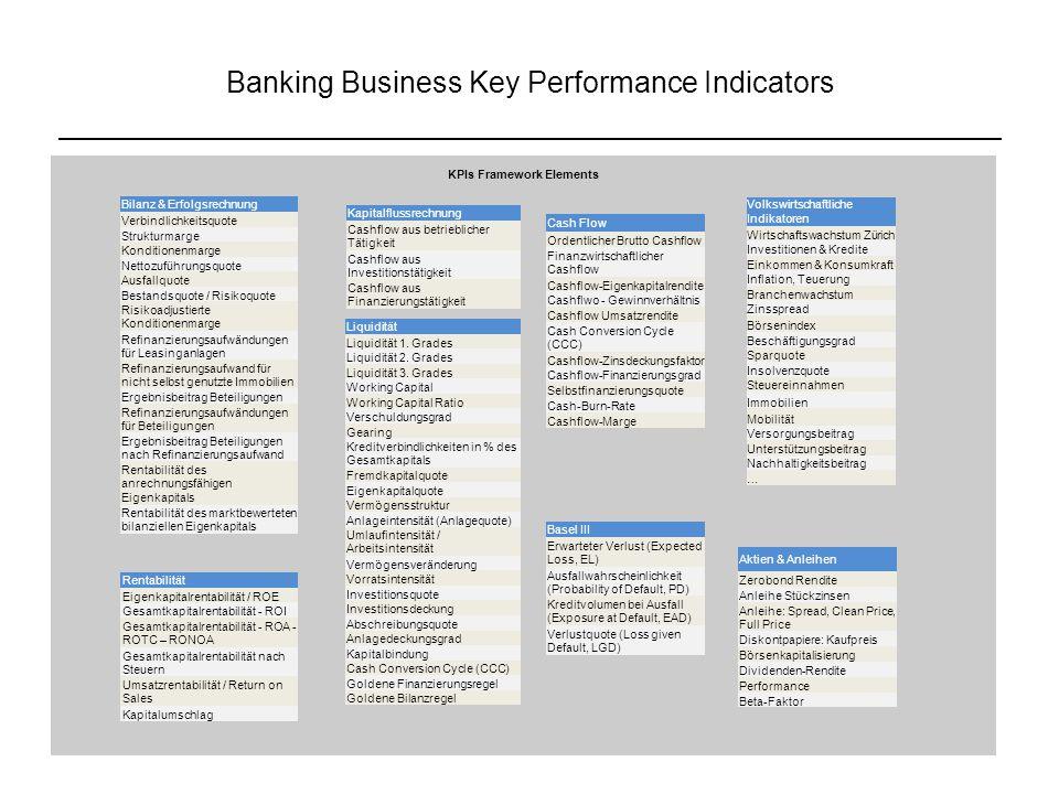 Banking Business Key Performance Indicators