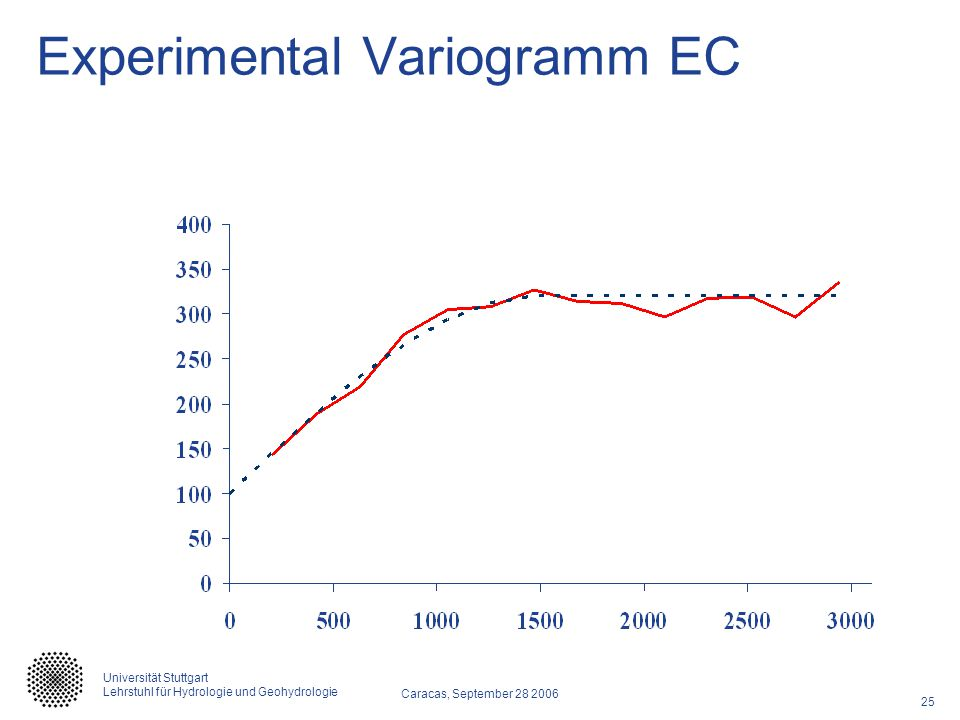 Experimental Variogramm EC