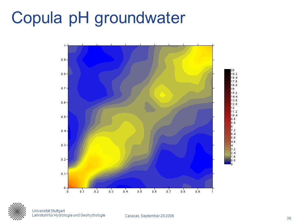 Copula pH groundwater