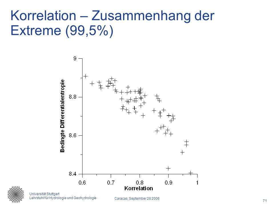 Korrelation – Zusammenhang der Extreme (99,5%)