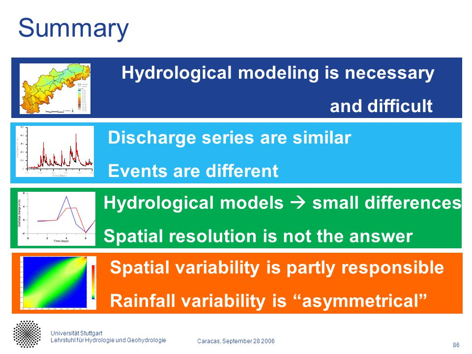 Summary Hydrological modeling is necessary and difficult