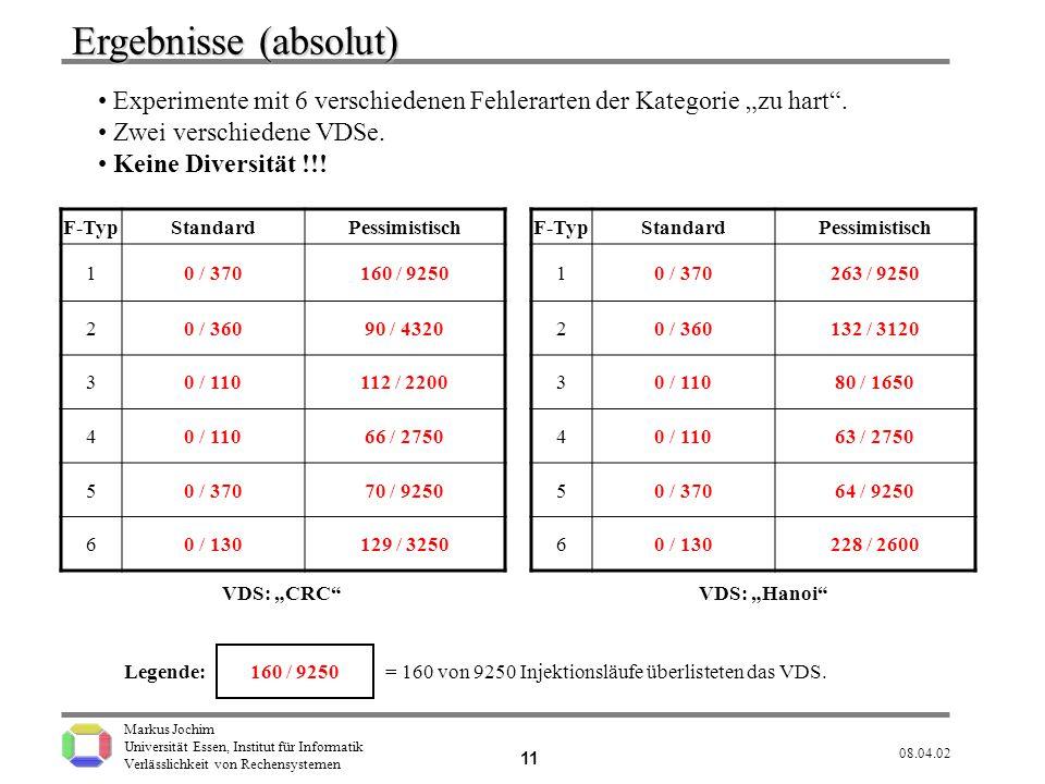 """Ergebnisse (absolut) Experimente mit 6 verschiedenen Fehlerarten der Kategorie """"zu hart . Zwei verschiedene VDSe."""