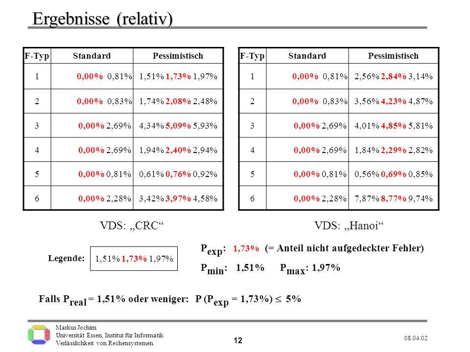 "Ergebnisse (relativ) VDS: ""CRC VDS: ""Hanoi"