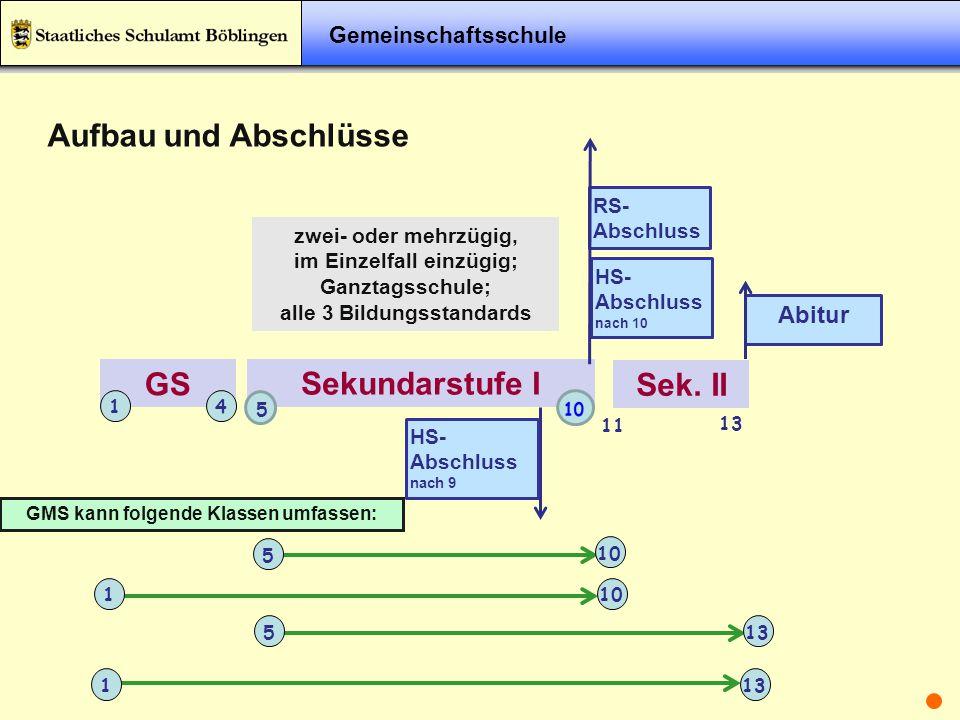 GS Sekundarstufe I Sek. II