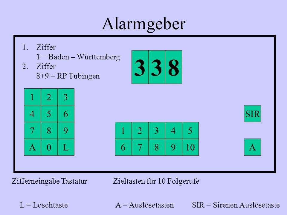 Zifferneingabe Tastatur