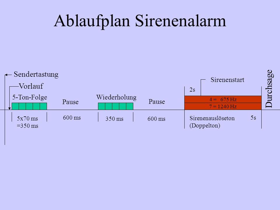 Ablaufplan Sirenenalarm