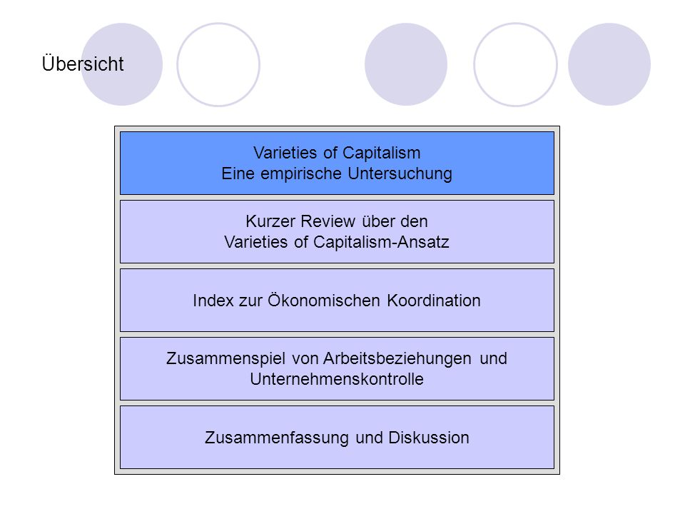 Übersicht Varieties of Capitalism Eine empirische Untersuchung