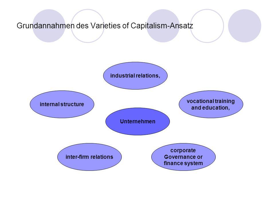 Grundannahmen des Varieties of Capitalism-Ansatz