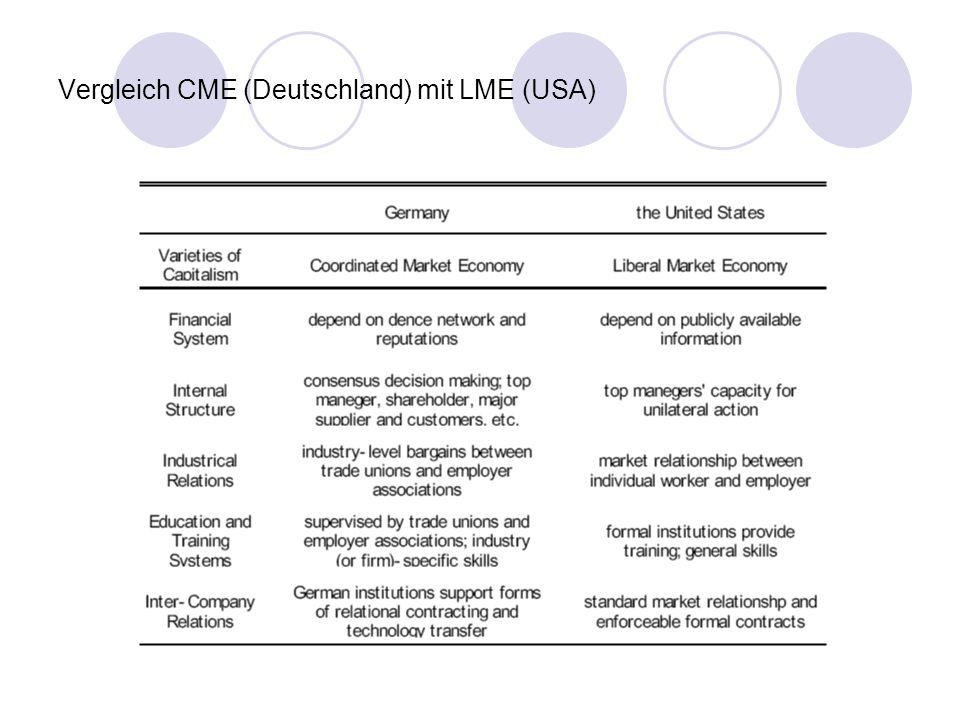 Vergleich CME (Deutschland) mit LME (USA)