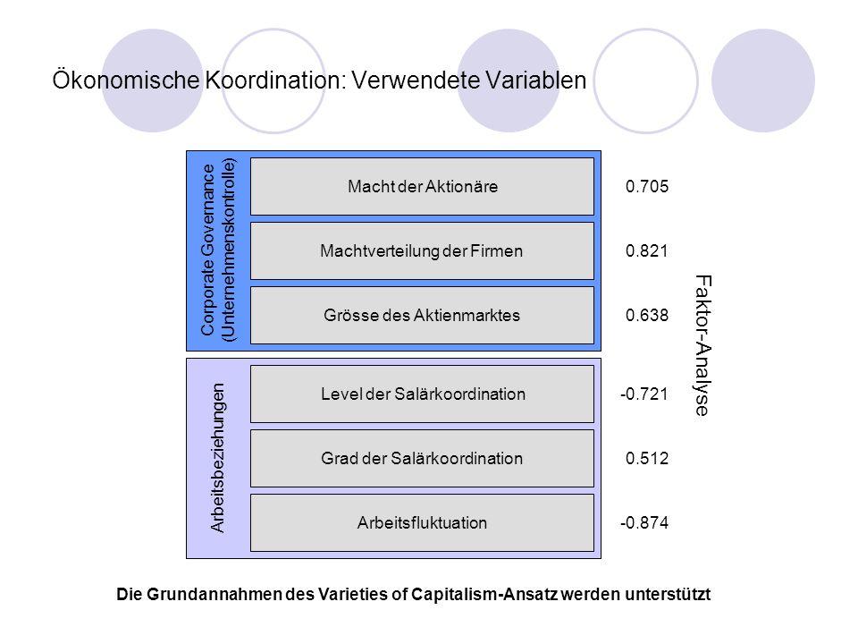 Ökonomische Koordination: Verwendete Variablen