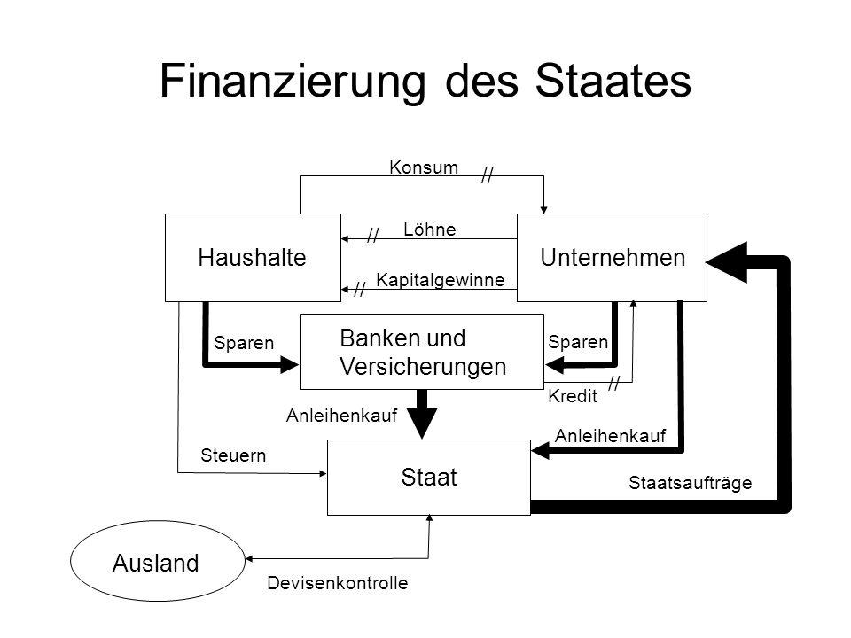 Finanzierung des Staates