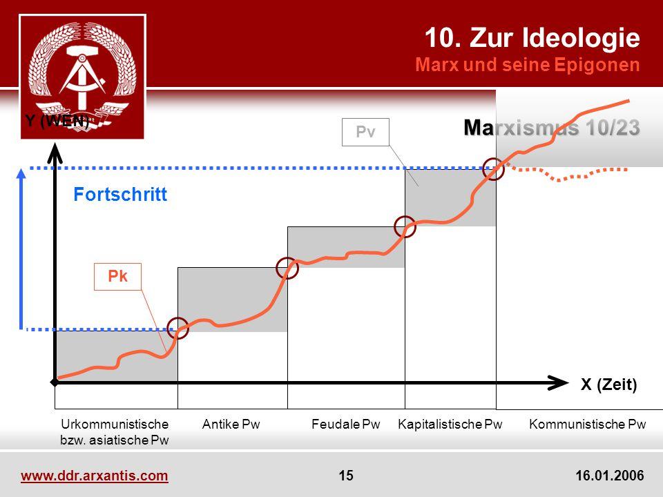 10. Zur Ideologie Marxismus 10/23 Marx und seine Epigonen Fortschritt