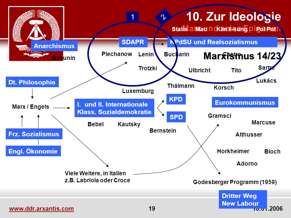 10. Zur Ideologie Marxismus 14/23 Marx und seine Epigonen 2 1