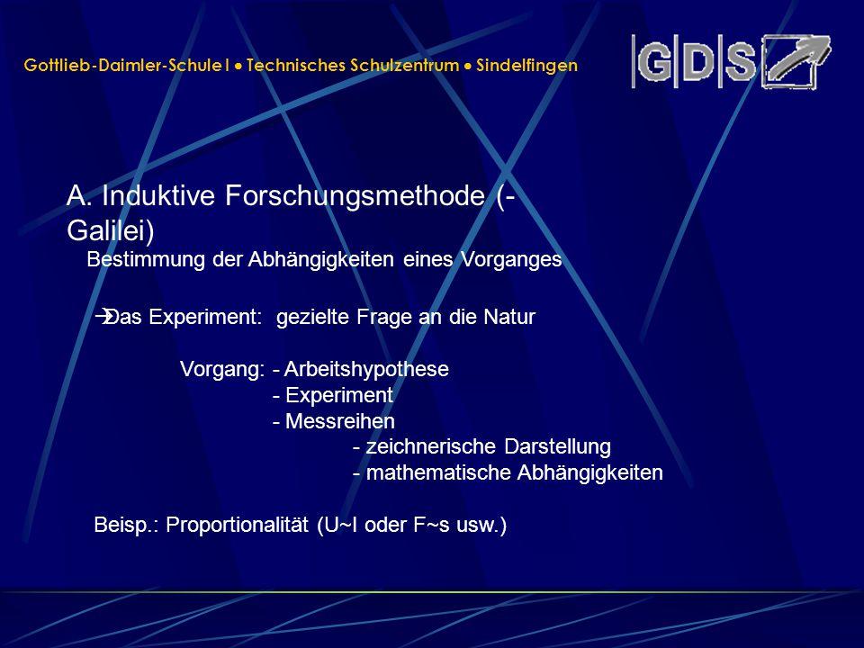 A. Induktive Forschungsmethode (- Galilei)