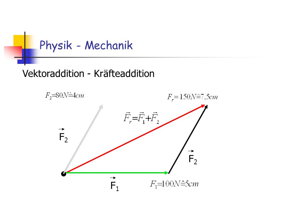 Physik - Mechanik Vektoraddition - Kräfteaddition F2 F2 F1