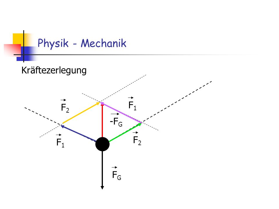 Physik - Mechanik Kräftezerlegung F1 F2 -FG F2 F1 FG