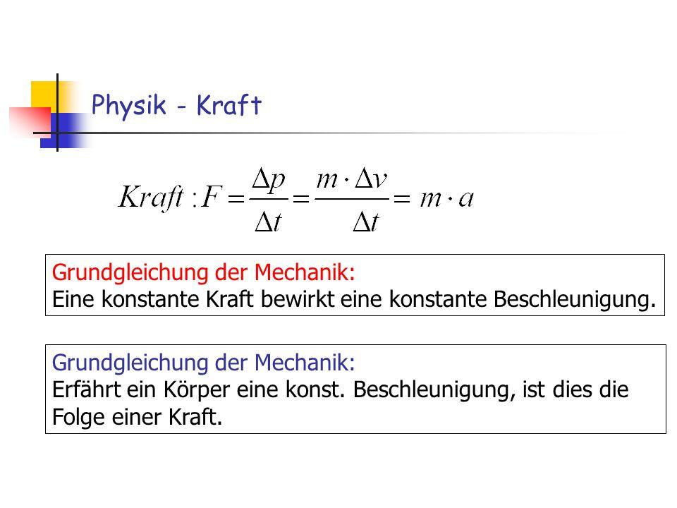 Physik - Kraft Grundgleichung der Mechanik: