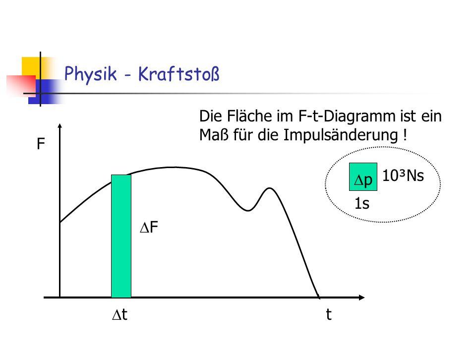 Physik - Kraftstoß Die Fläche im F-t-Diagramm ist ein Maß für die Impulsänderung ! F. 10³Ns. Dp.