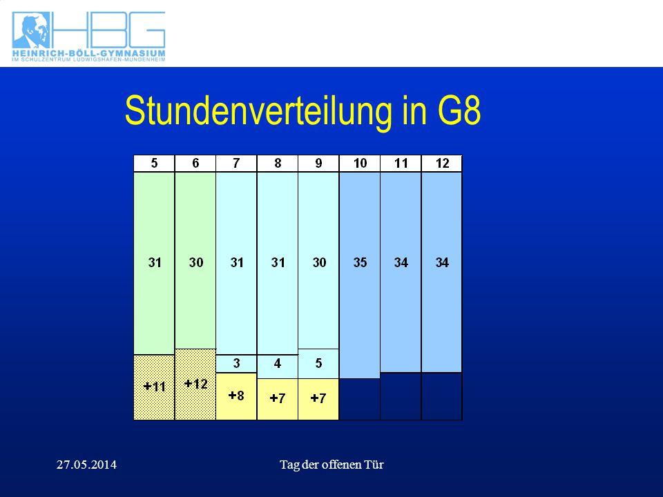 Stundenverteilung in G8