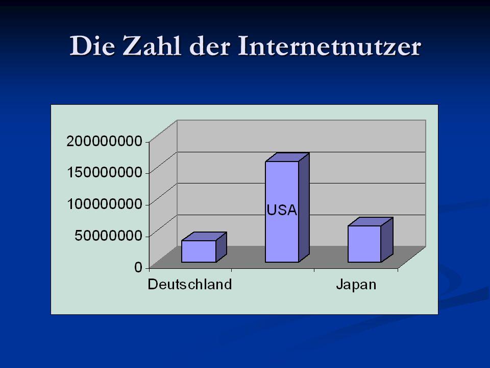Die Zahl der Internetnutzer