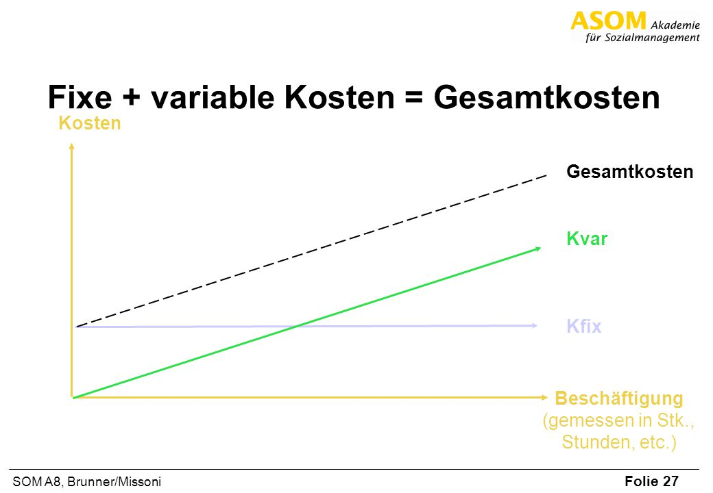 Fixe + variable Kosten = Gesamtkosten