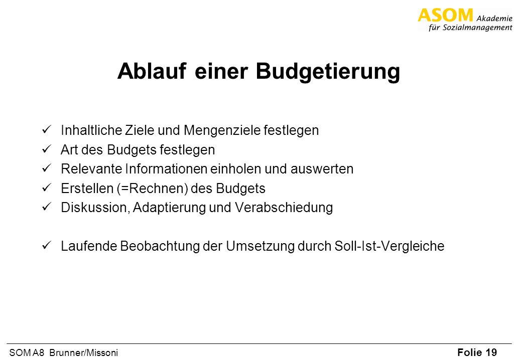 Ablauf einer Budgetierung