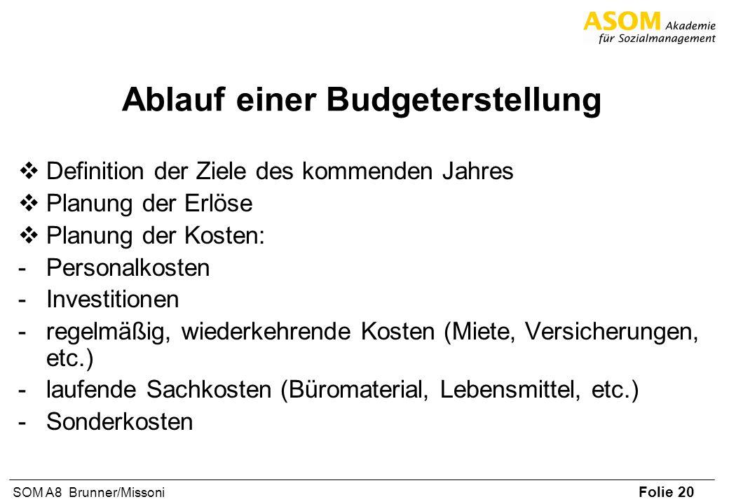 Ablauf einer Budgeterstellung