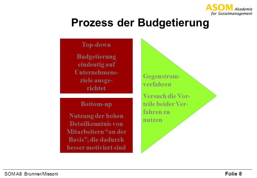 Prozess der Budgetierung