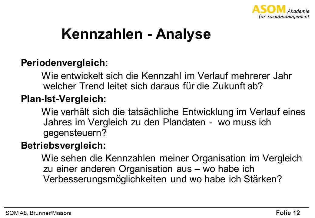 Kennzahlen - Analyse Periodenvergleich: