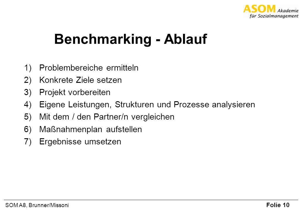 Benchmarking - Ablauf Problembereiche ermitteln Konkrete Ziele setzen